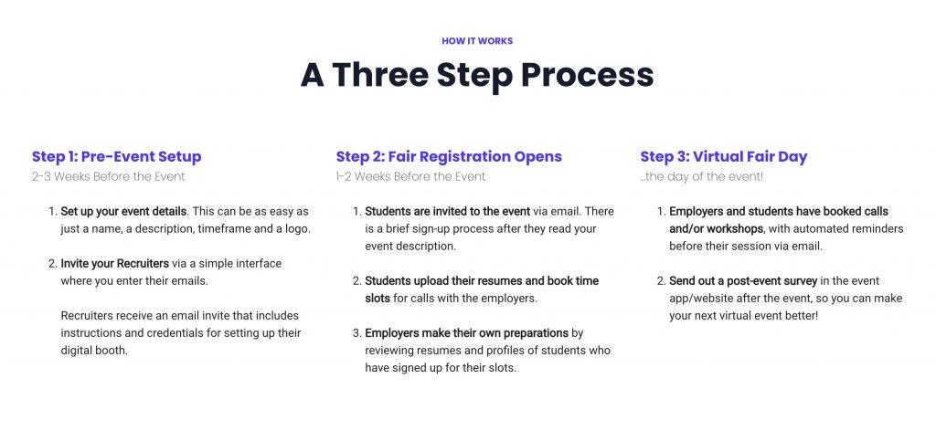 VCF Process